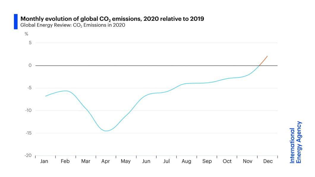 evolução mensal de emissão de carbono