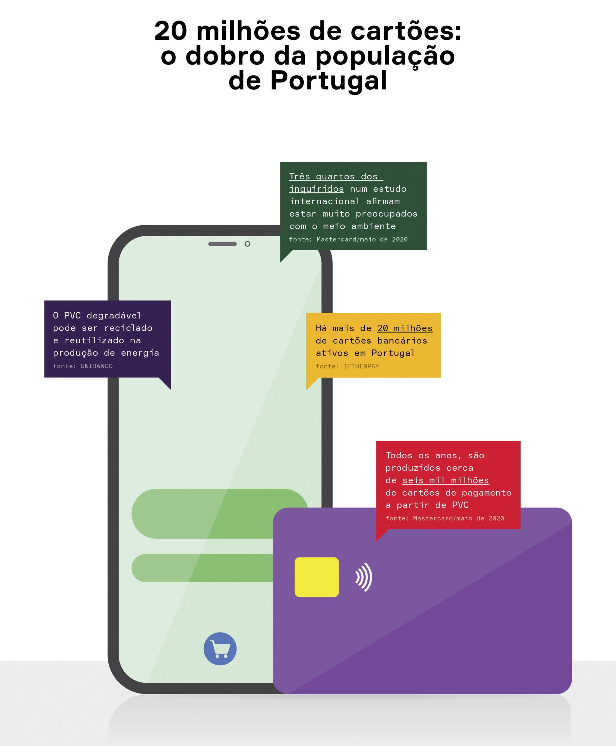 Infografia Cartões em Portugal