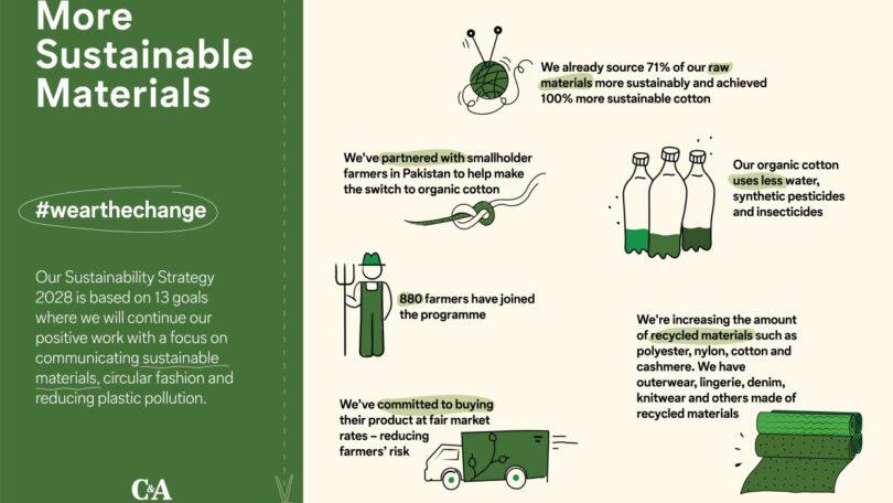 A C&A anunciou o lançamento da sua nova Estratégia Global de Sustentabilidade para os mercados-chave na Europa, Brasil, México e China.